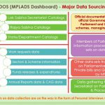PDOS (MPLADS) and the Data Sourcing